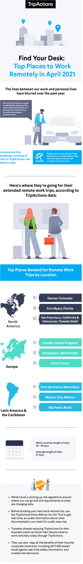 This is an infographic highlighting the top destinations to work remotely, according to TripActions data for April 2021.
