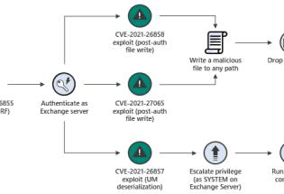 微软分享Exchange Server攻击背后的破坏活动情报