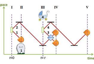 纠缠在不同时间片段中的量子