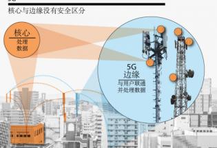 解析5G网络的核心与边缘