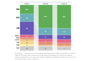 美国人工智能领域的秘密武器:中国人才