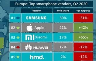 华为手机销量告急 小米OV已准备瓜分市场?