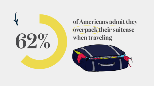 62% of Americans Overpack When Traveling