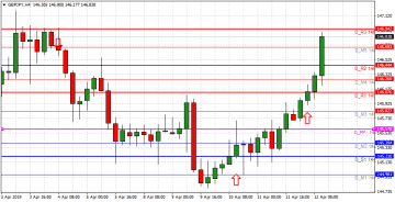 Pips and pairs. Bulls and Bears