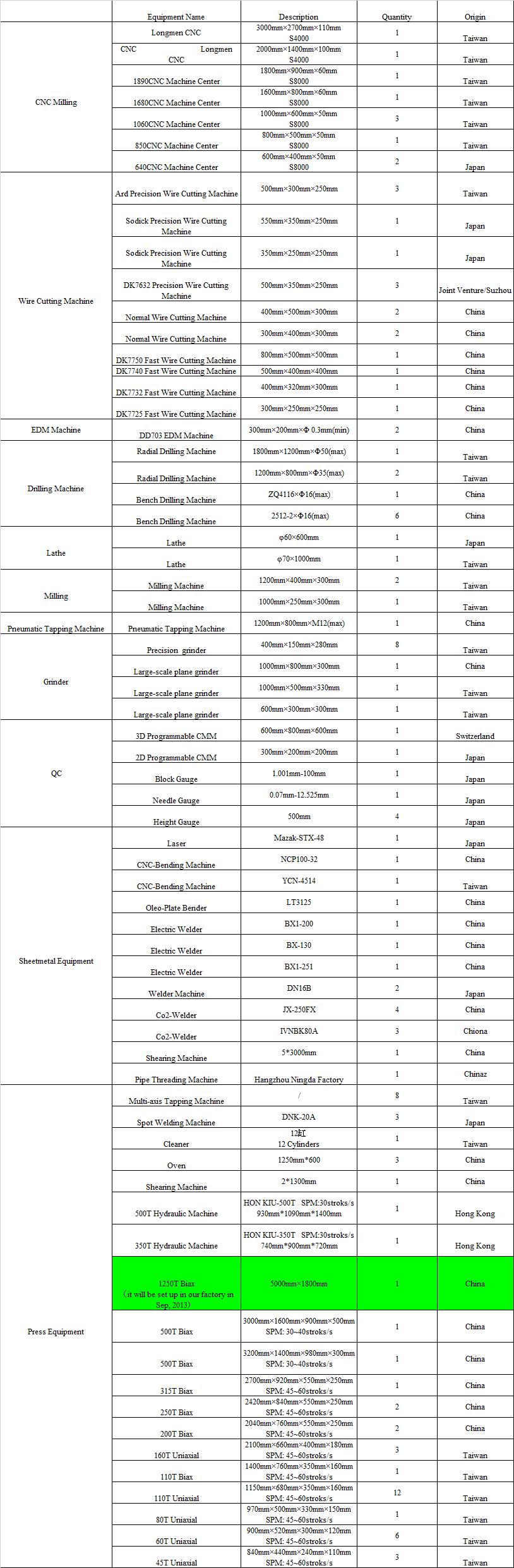 Stamping Die Equipment List
