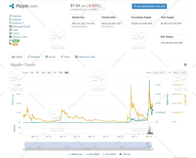 a cryptocurrency trading graph chart of ripple xrp stock photo cc2db52e 1b78 4056 9580 dbfb77a77449 twenty20