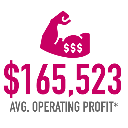 $165,523 Average Operating Profit*