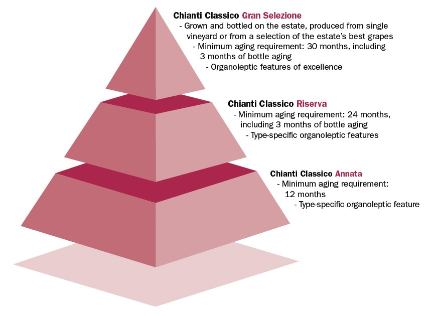 The quality pyramid - classification of wines from Chianti