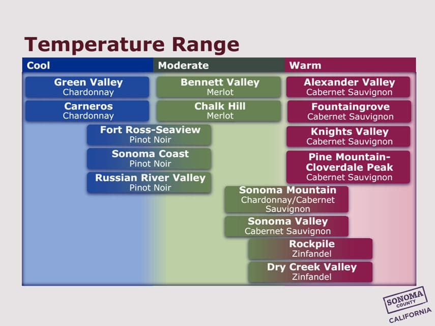 Sonoma Temperature Range
