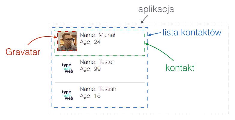 AngularJS projekt aplikacji
