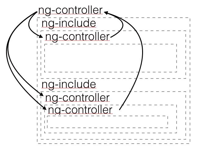 Dawna architektura aplikacji w AngularJS