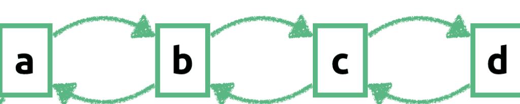 Schematyczny rysunek listy dwukierunkowej zawierającej ciąg 4 elementów: a b c d