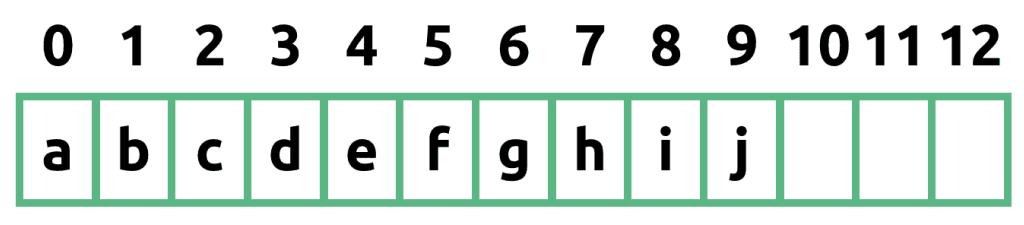Schematyczny rysunek tablicy o rozmiarze 13 i 10 elementach: a b c d e f g h i j