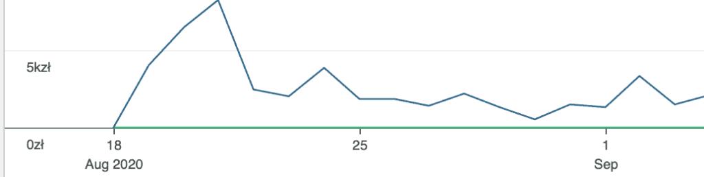Wykres przedsprzedaży TypeScript na poważnie w self-publishing