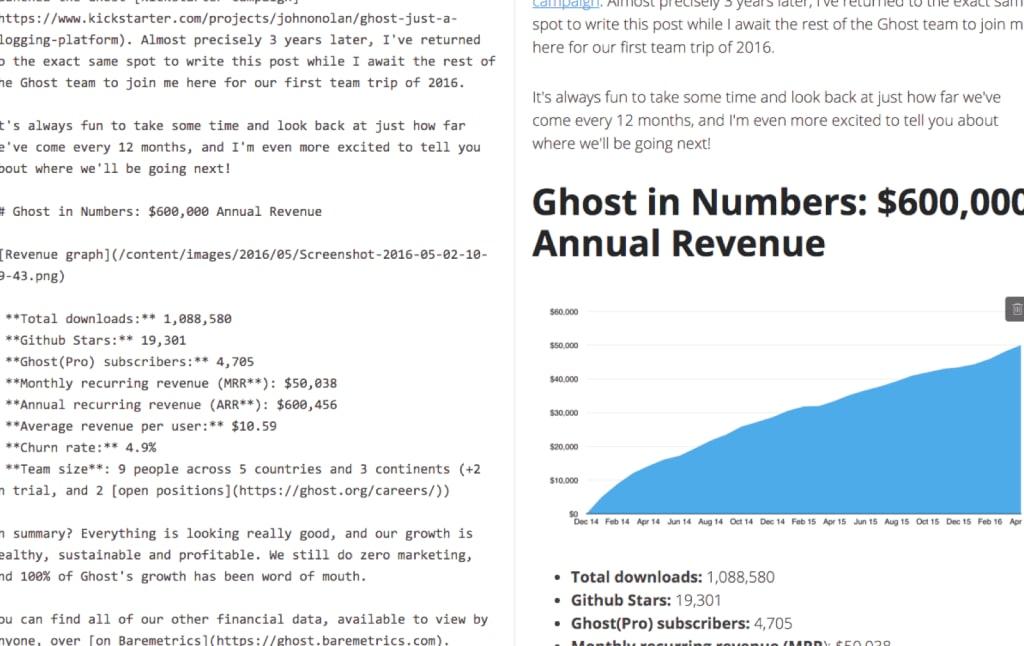 ghost admin panel screenshot