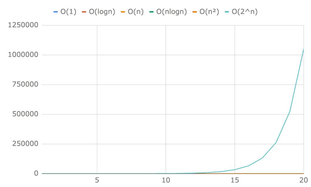 Porównanie Ο(1), Ο(logn), Ο(n), Ο(nlogn), Ο(n²) i Ο(2^n) dla pierwszych dwudziestu elementów. Praktycznie niewidoczne są żadne linie poza wykładniczą 2^n.