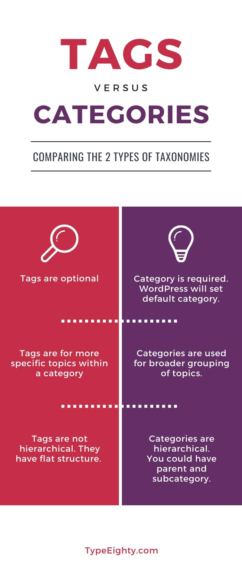 Tags vs Categories