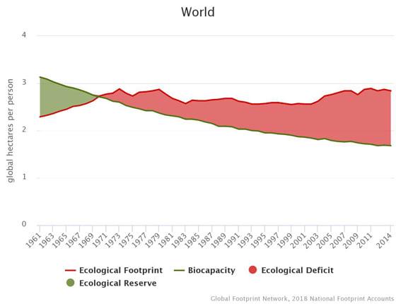 Globális egy főre jutó ökolábnyom és biokapacitás - TZM Magyarország