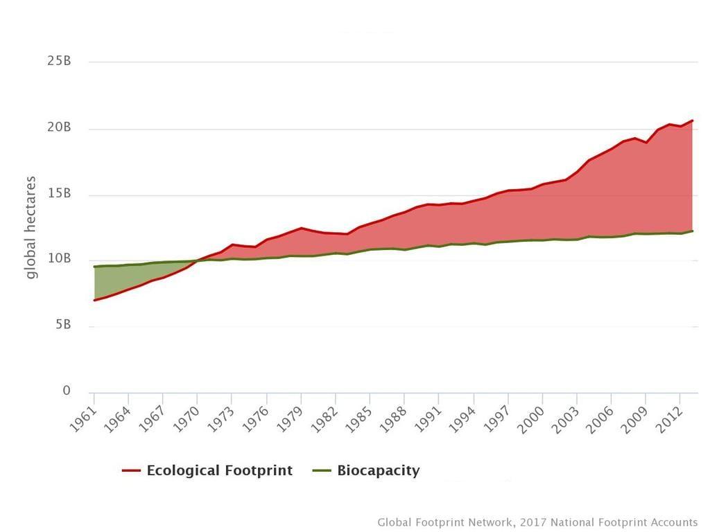 Globális teljes ökolábnyom és biokapacitás - TZM Magyarország