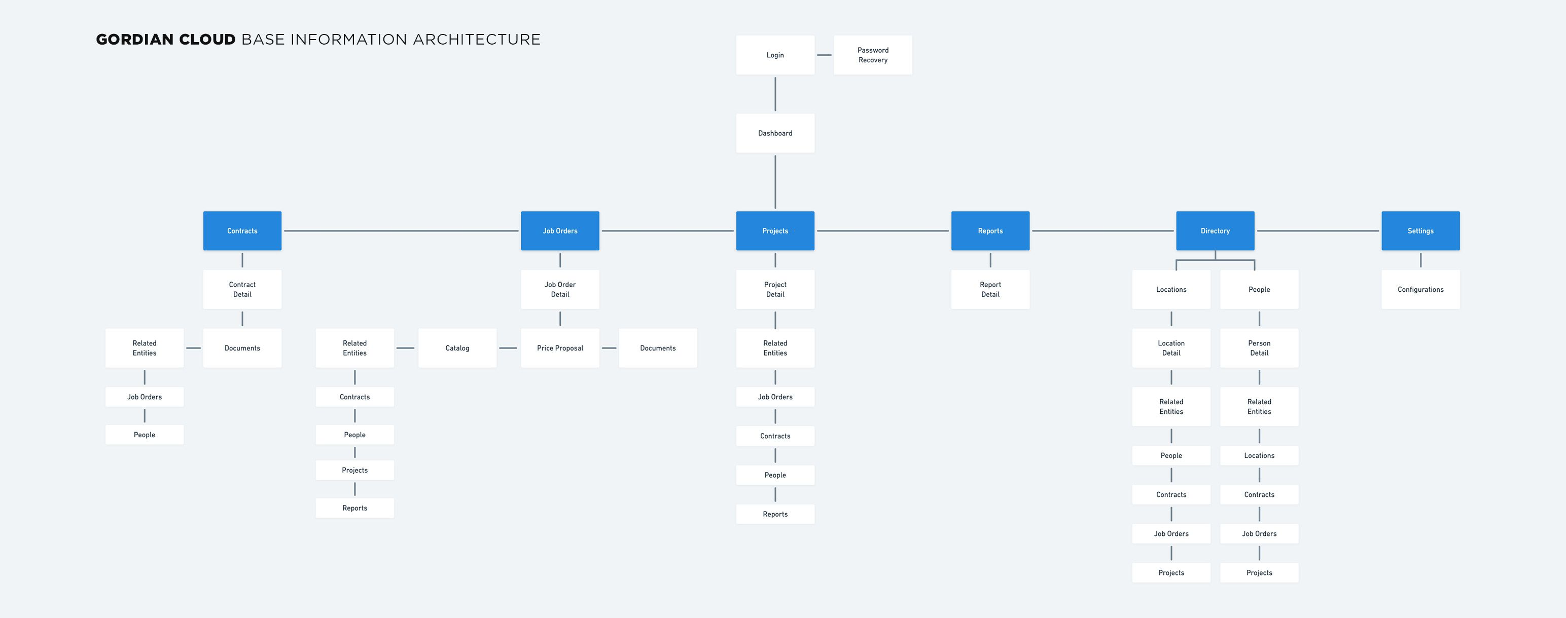 Gordian Cloud Base Information Architecture