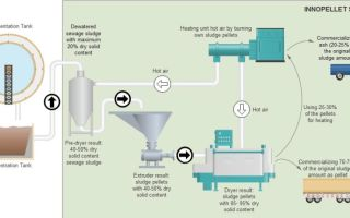 An Innovative Technology to Effectively Utilize and Recycle Sewage Sludge
