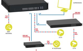 A protected switch that automatically deploys in your IP network