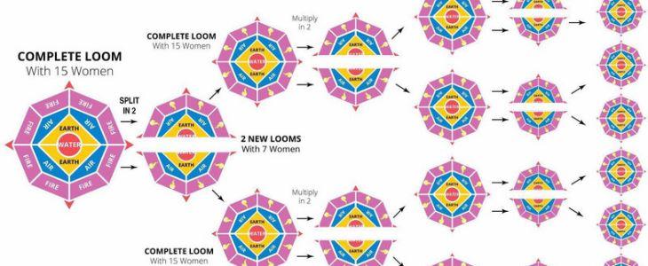 loom-scheme