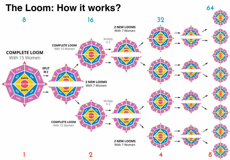 How Loom works