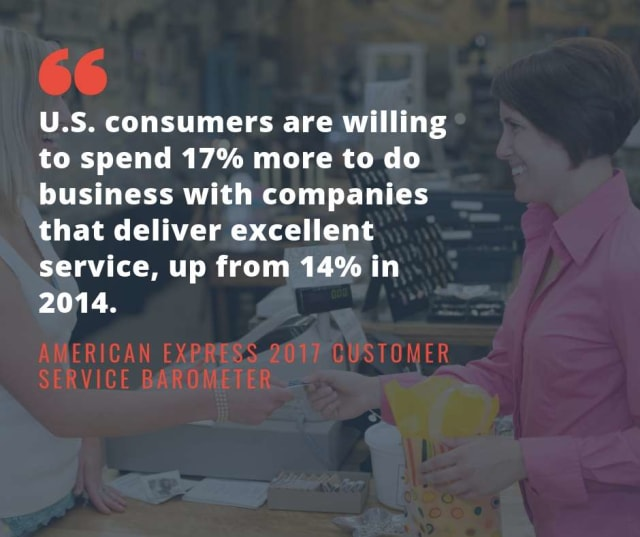 Deliver Excellent Customer Service will increase profits
