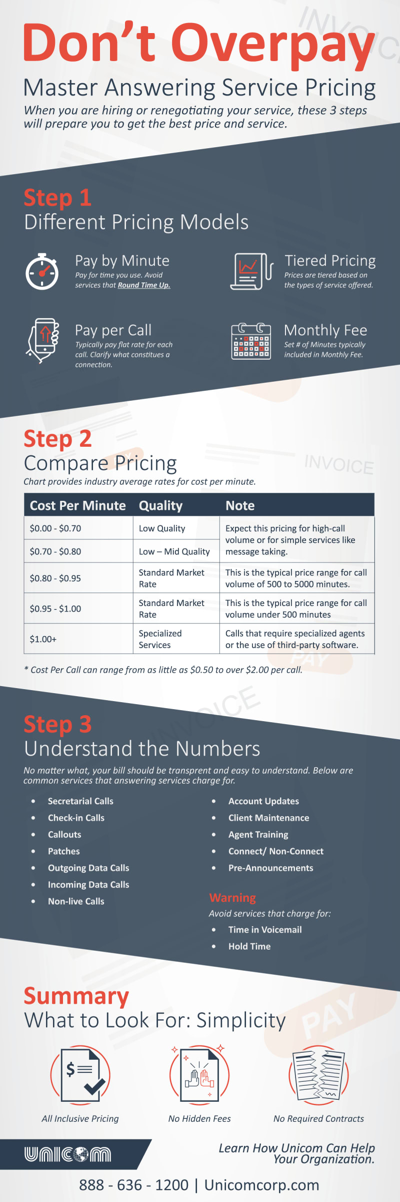 Call Answering Service Rates