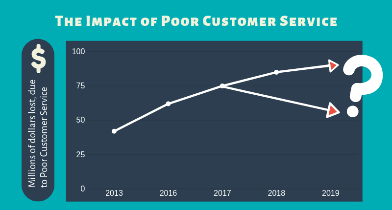 The Impact of Poor Customer Service