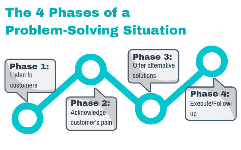 The 4 Phases of a Problem-Solving Situation