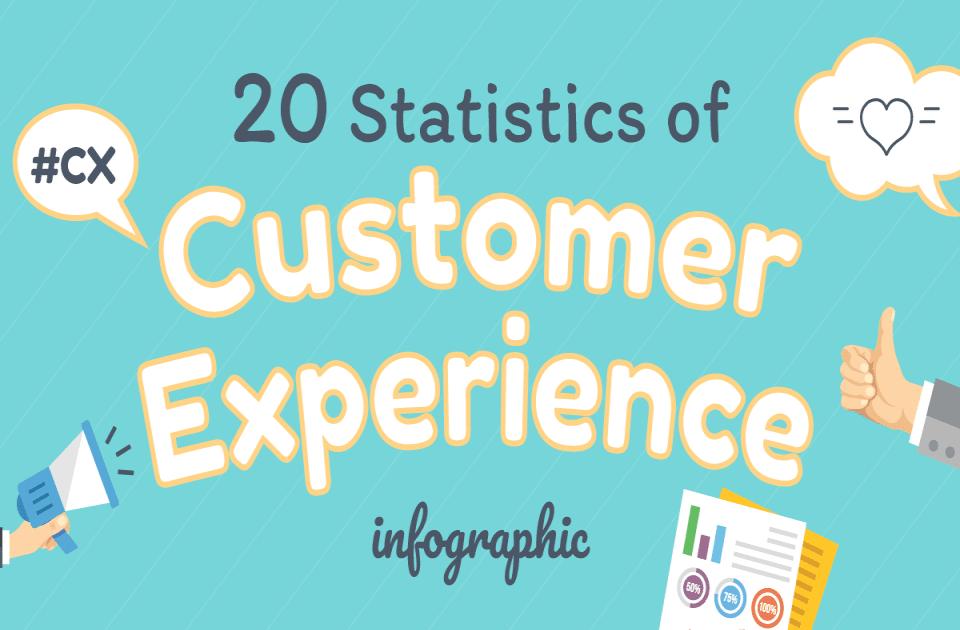 Customer Experience Statistics