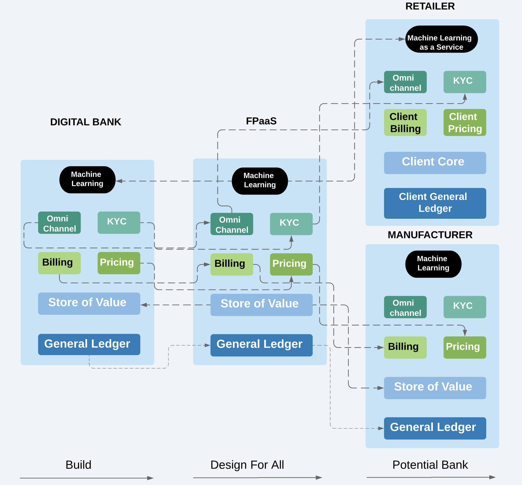financial platform as a service