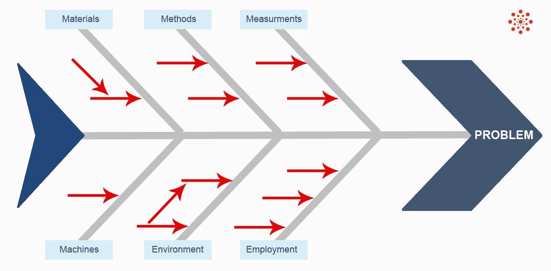 manufacturing root cause analysis