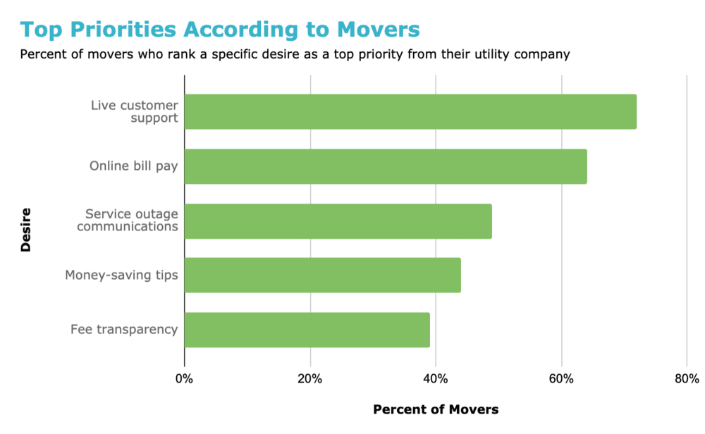 Top Mover Priorities of Utility Companies
