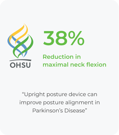 38% Reduction in maximal neck flexion