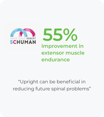 55% Improvement in extensor muscle endurance
