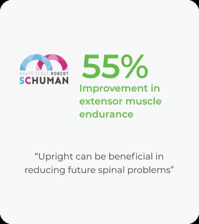 55% Improvement in extensor muscle endurance