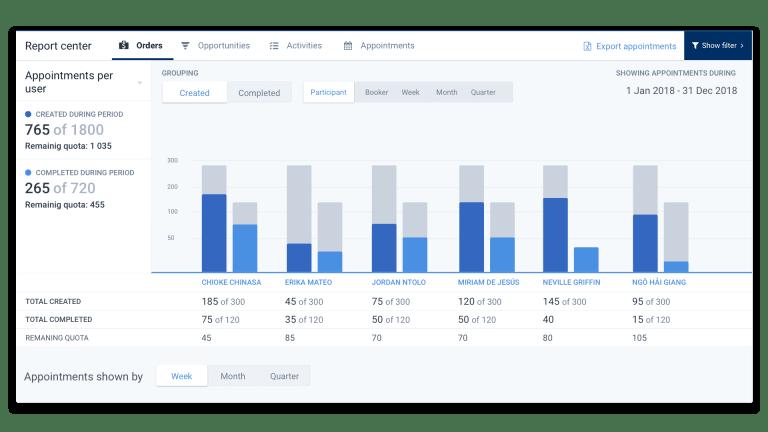 Förstå er försäljning med analys och prognoser i Rapportverktyget