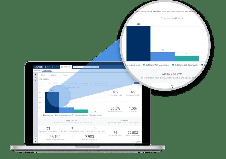 Förstå vad som driver försäljning med CRM system