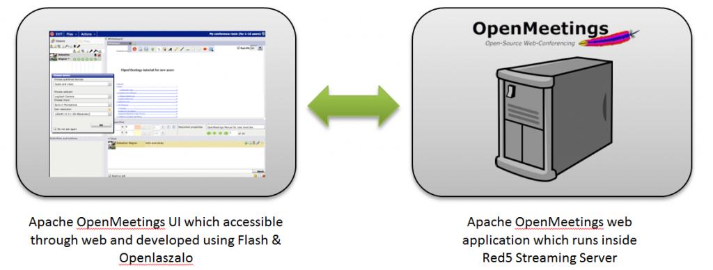 Cara Install OpenMeeting di Ubuntu