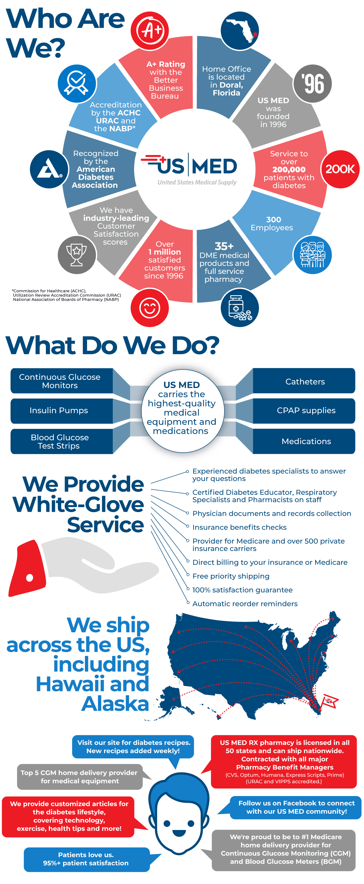 US MED Infographic Who We are and What We Do