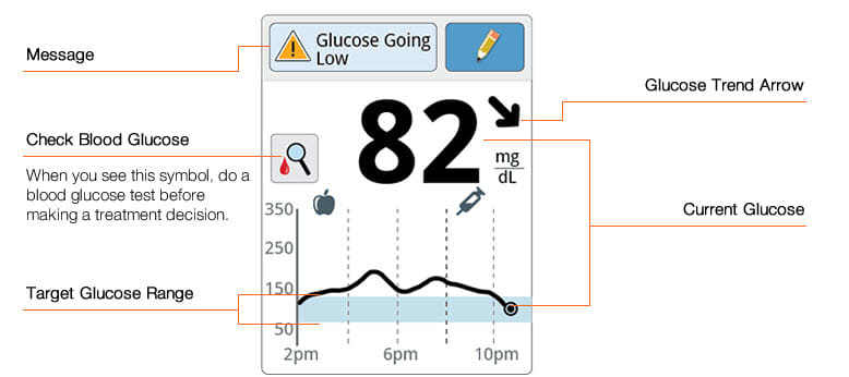 monitor-blood-glucose-levels-reader-example