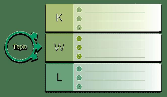 Vận dụng biểu đồ KWL vào trong giảng dạy môn sinh học ở trường phổ thông