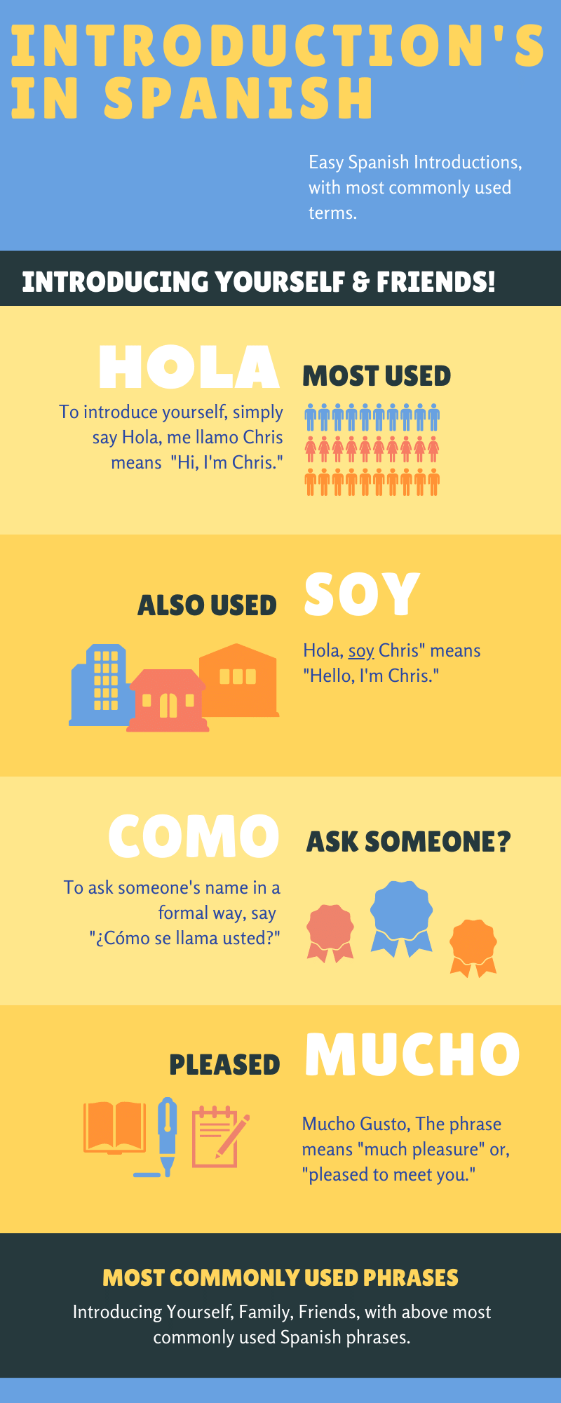 Infographics of 13 Spanish Introductions