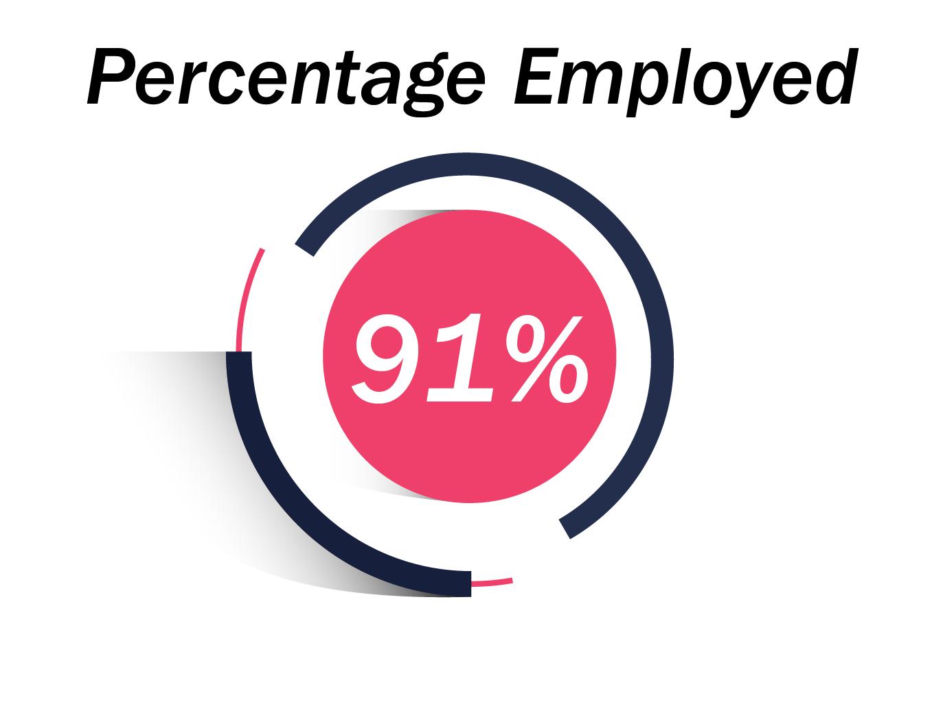 91% Employed