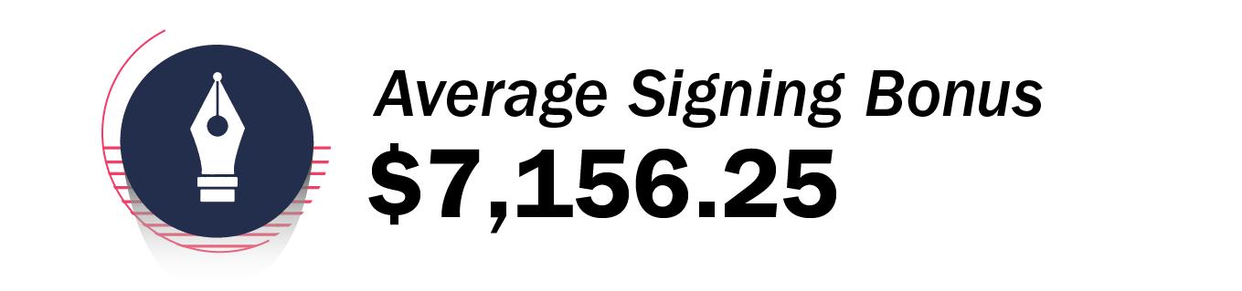 Average Signing Bonus - $7,156.25
