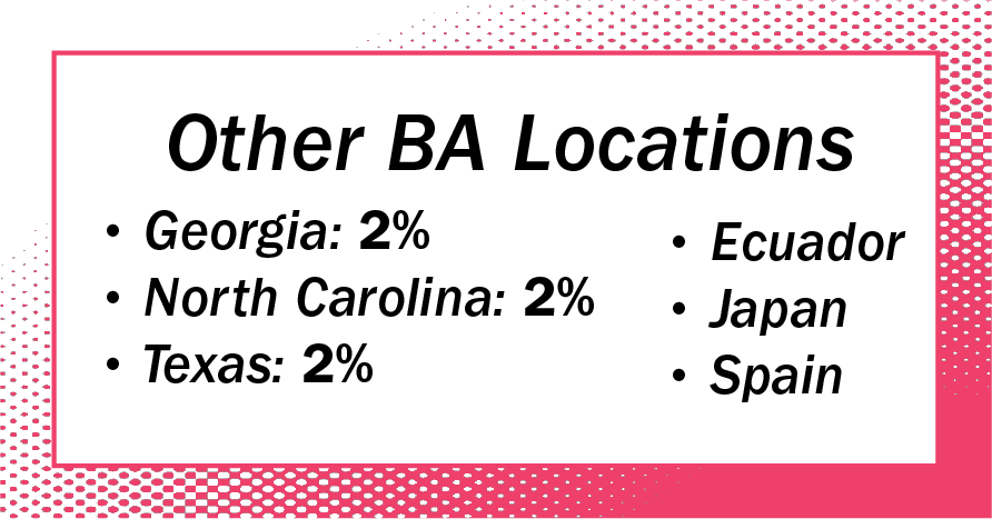 Other BA Locations