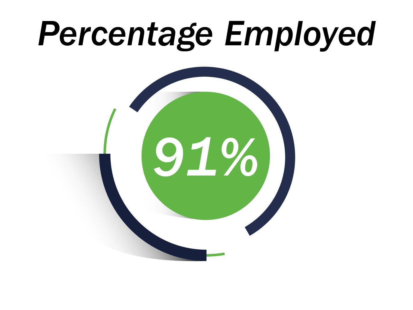 91% Percentage Employed